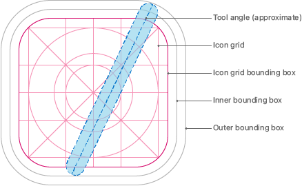 A diagram that shows various placement lines within a rounded rectangle shape. Centered in the diagram is a grid of horizontal and vertical lines, overlaid with three concentric circles and two diagonal lines. The outer boundary of the grid is a rounded rectangle labeled the icon grid bounding box. Outside the icon grid bounding box are two additional concentric rounded rectangles labeled the inner bounding box and outer bounding box. A long, narrow, shaded lozenge shape is on top of the grid, representing an approximate layout location for a tool. The tool shape extends from the inner bounding box to the outer bounding box and the top is slanted from vertical at about 40 degrees to the right.