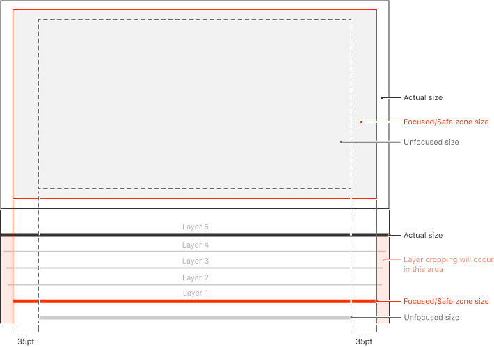 Sizing Diagram for Layered Images