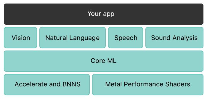 機械言語のスタックを表すブロック図。一番上の層には「Your App」と書かれたブロックが1つあり、ブロック図の幅全体に広がっています。2番目の層には4つのブロックがあり、それぞれ「Vision」「Natural Language」「Speech」「SoundAnalysis」と書かれています。3番目の層は、「Core ML」と書かれたブロックが横幅全体に広がっています。一番下の4番目の層には2つのブロックがあり、それぞれ「AccelerateとBNNS」「Metal Performance Shaders」と書かれています。
