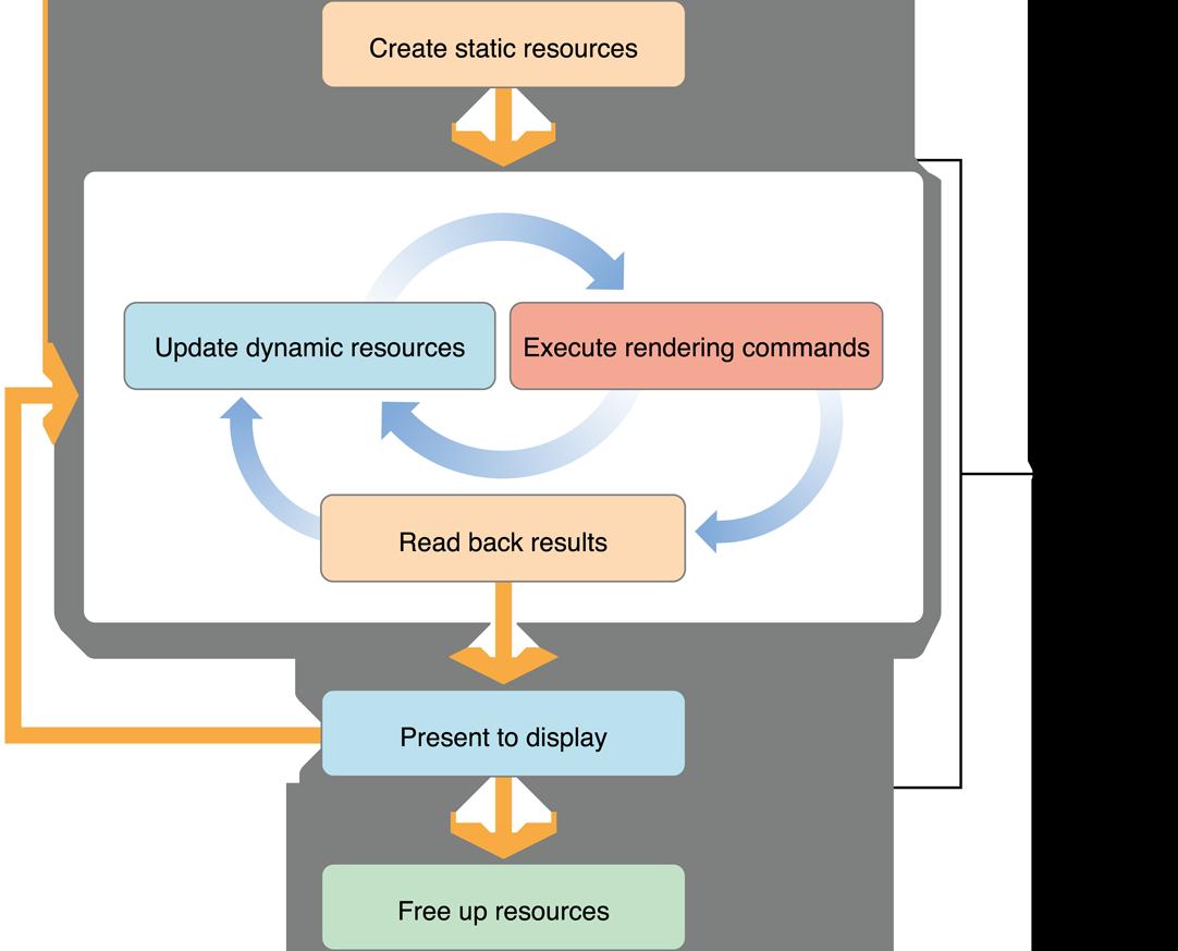 OpenGL ES Design Guidelines