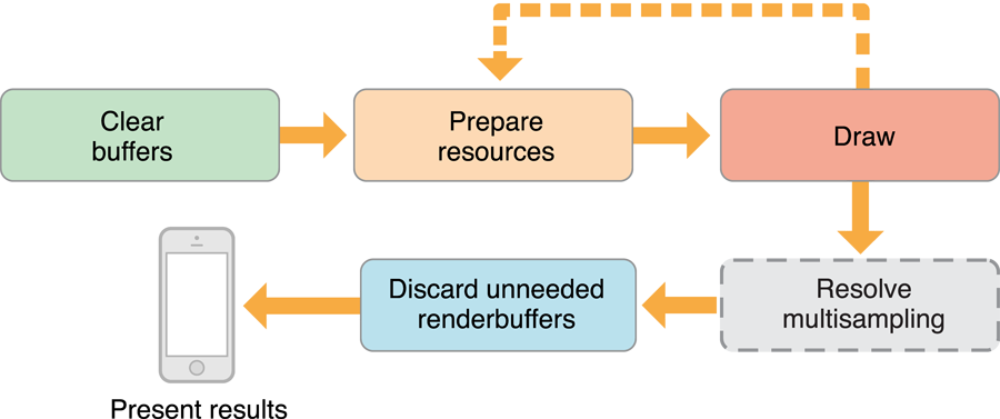 Drawing to Other Rendering Destinations