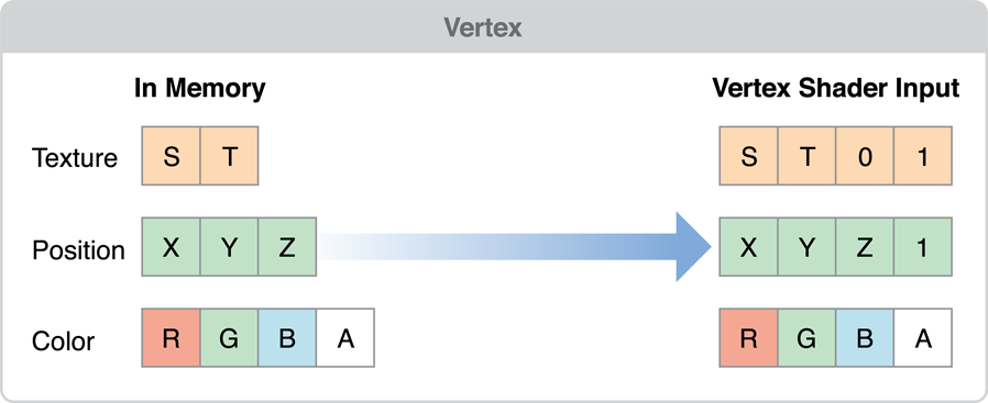 Best Practices for Working with Vertex Data
