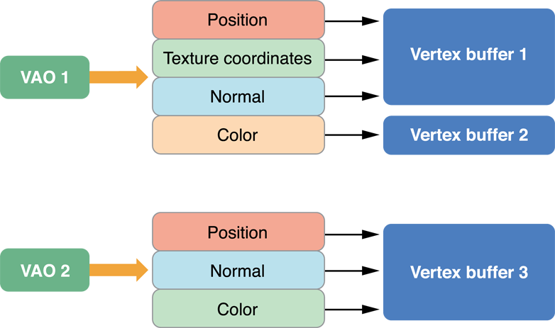 Figure 8 7 Vertex Array Object Configuration