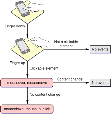 One-finger gesture emulating a mouse