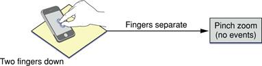 The pinch open gesture