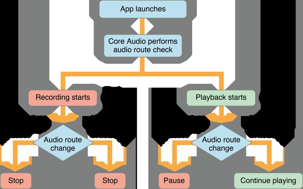 How to handle an audio output change on iOS – Zouhair Mahieddine