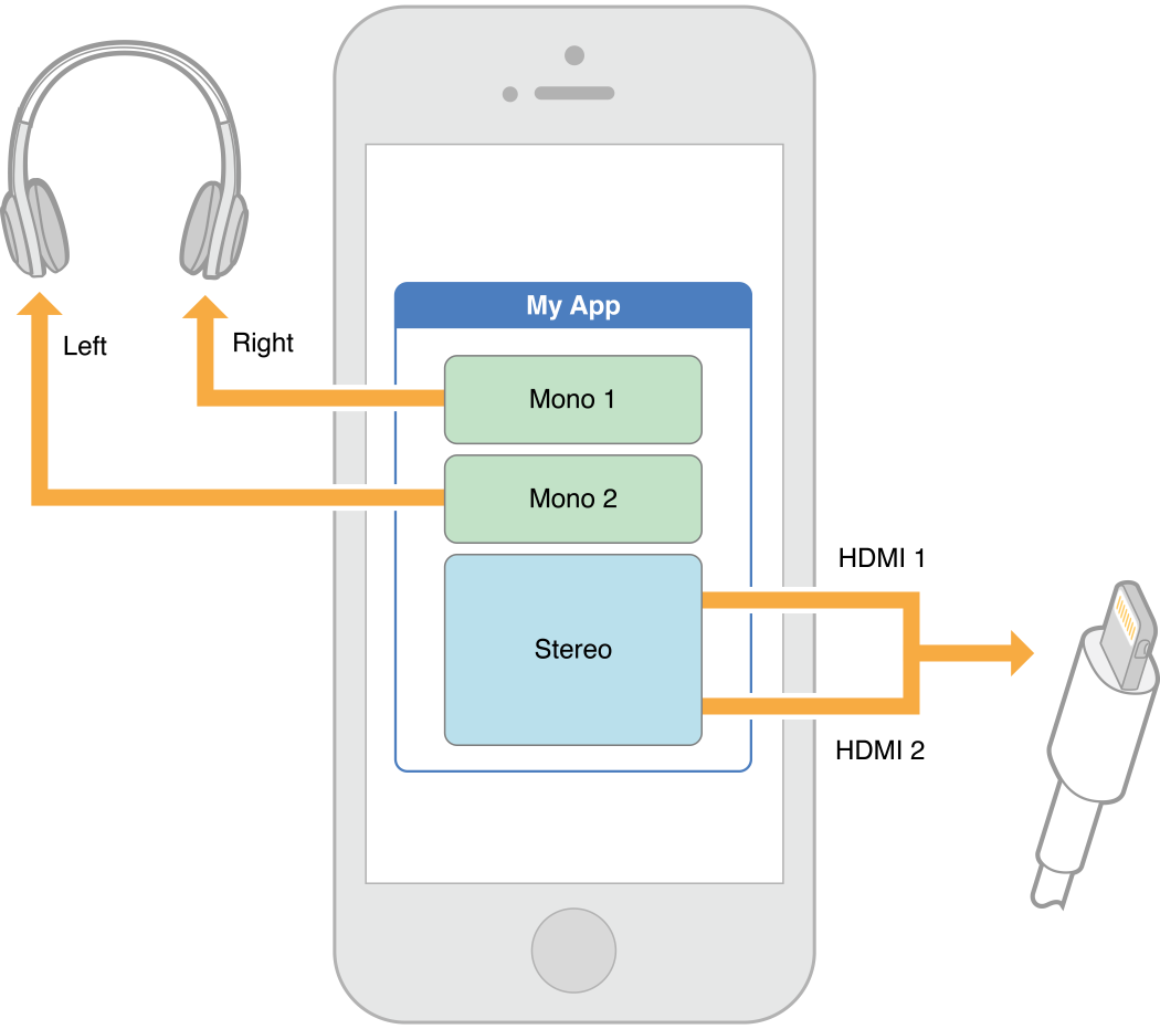 disable usb audio routing iphone