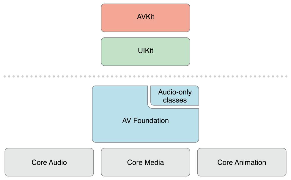 AVFoundation stack