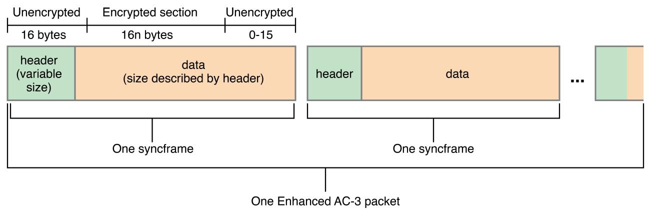 2 0 Encryption