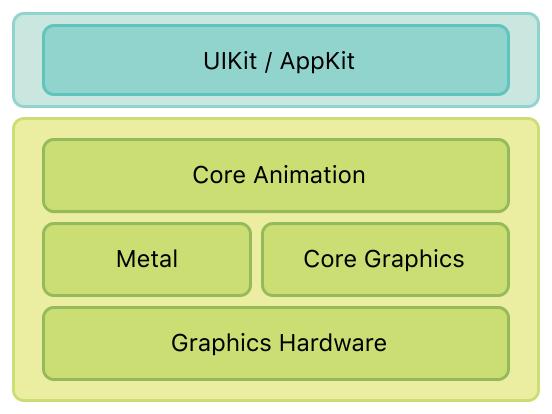图形绘制框架图