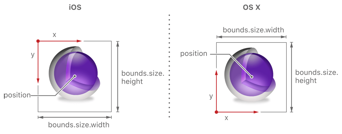Layer-Geometries