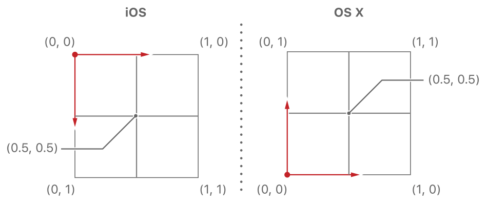 Layer-Coordinate