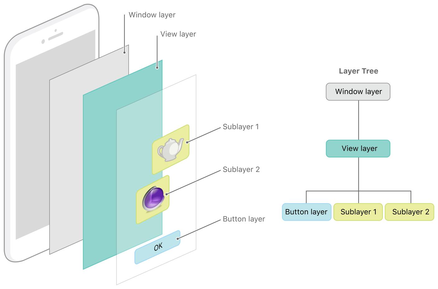 Layer-Hierarchy