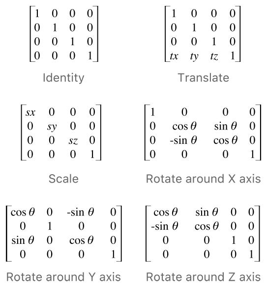 Layer-Matrix