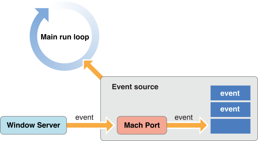 explain the key features of event driven programs