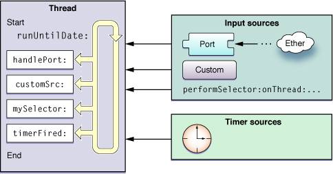 Structure of a run loop and its sources