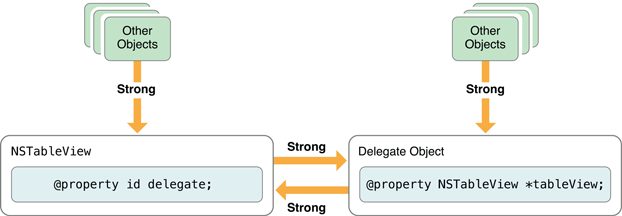 Defining an Objective-C property as Publicly readonly and