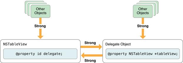 Readonly Properties in Objective-C? - Stack Overflow