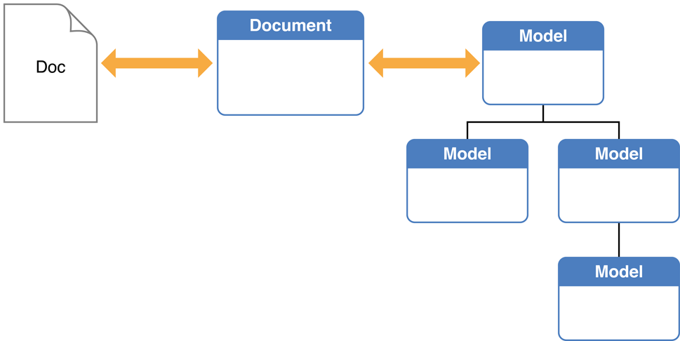 Designing a Document-Based App