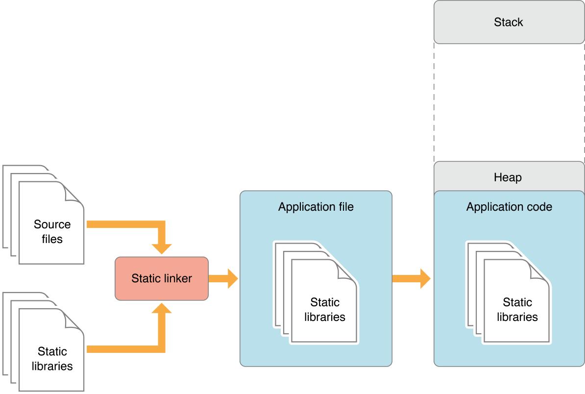 Deep dive into Swift frameworks - The Swift Dev