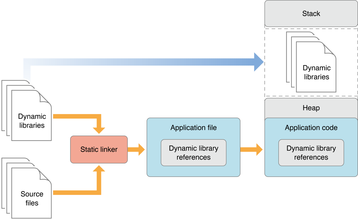 Overview Of Dynamic Libraries
