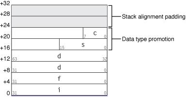 struct value assignment