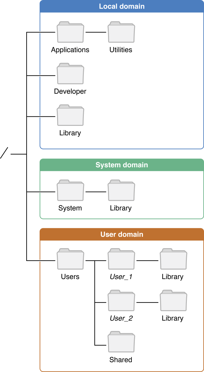 Apple Inc. OS X Local File System Domains