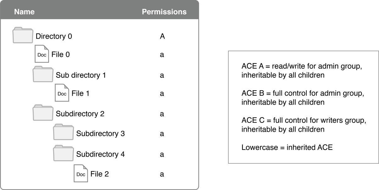 File System Details