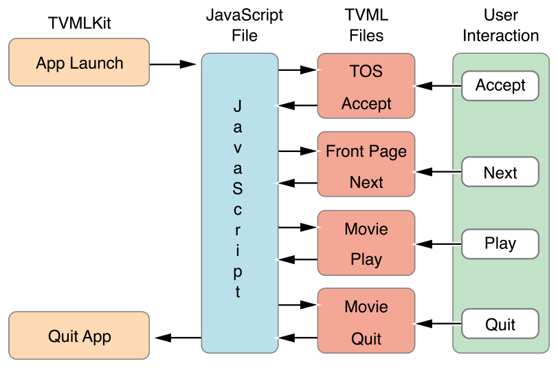 app programming guide for tvos creating a client server app rh developer apple com