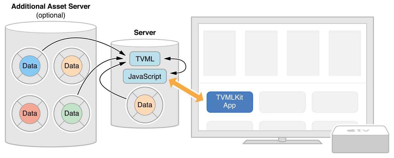 App Programming Guide for tvOS: Creating a Client-Server App