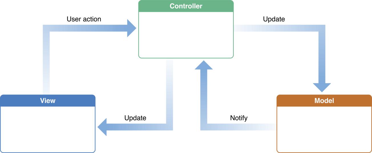 ModelViewController Best Mvc Pattern
