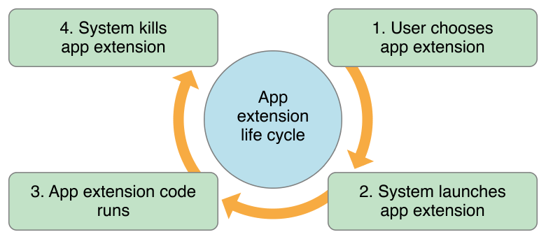 App Extension Programming Guide: Understand How an App Extension Works