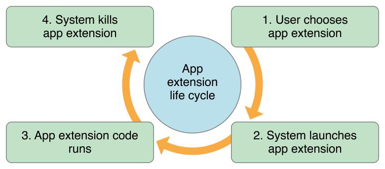 AppExtension生命周期
