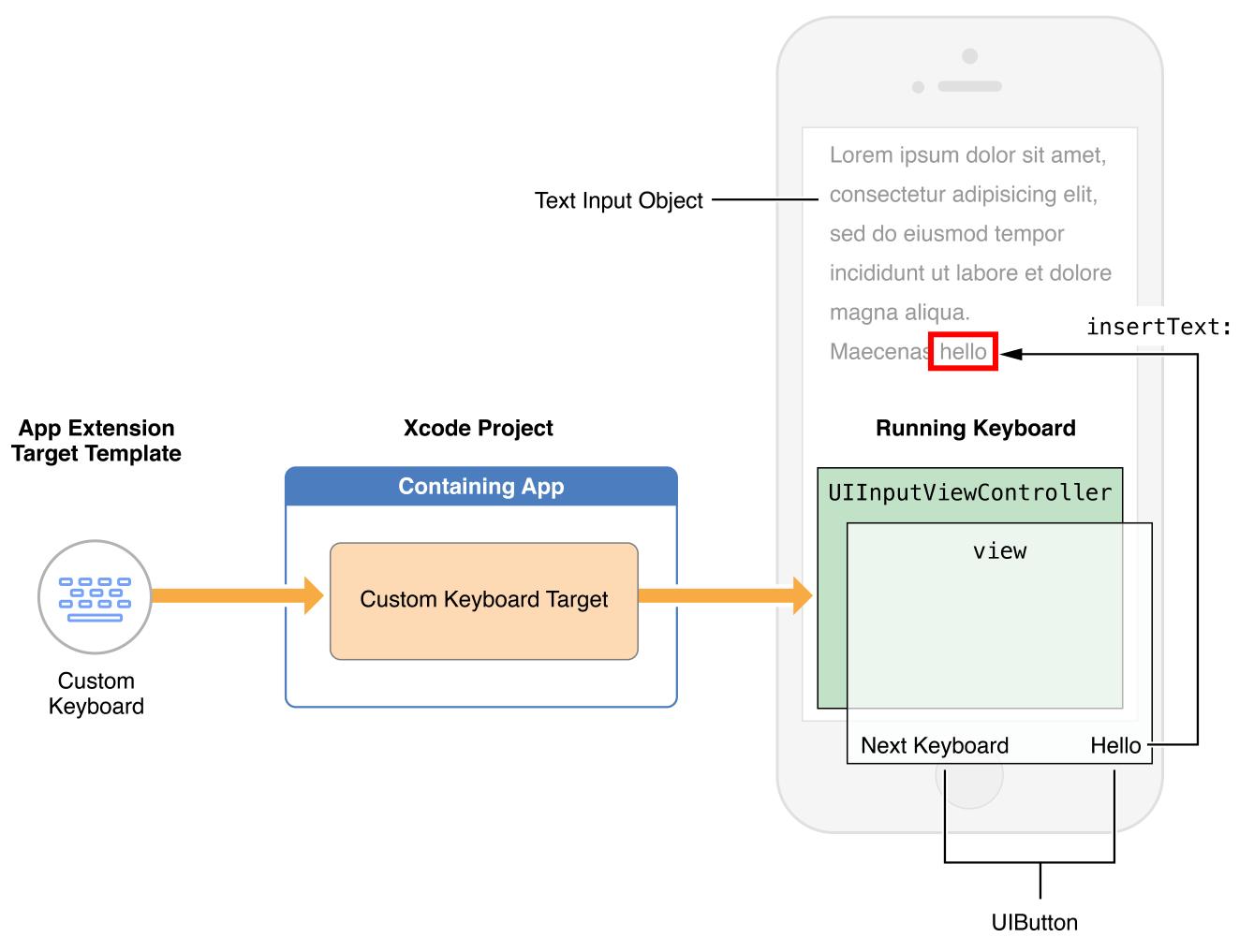 app extension programming guide custom keyboard
