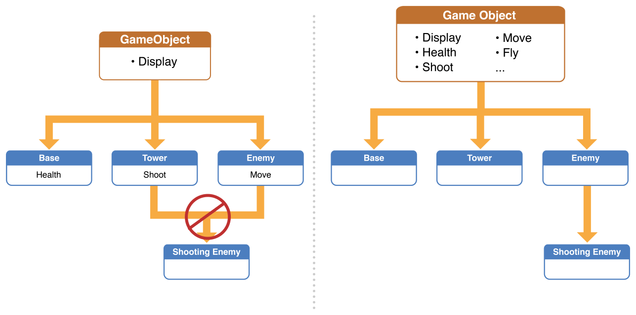 Gameplaykit Programming Guide Entities And Components Diagram Logic Games Inheritance Based Architecture Hinders Game Design Evolution