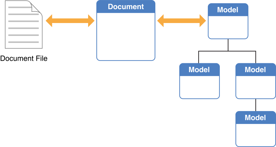 The core app design figure 2 6 document file object and data model ccuart Gallery