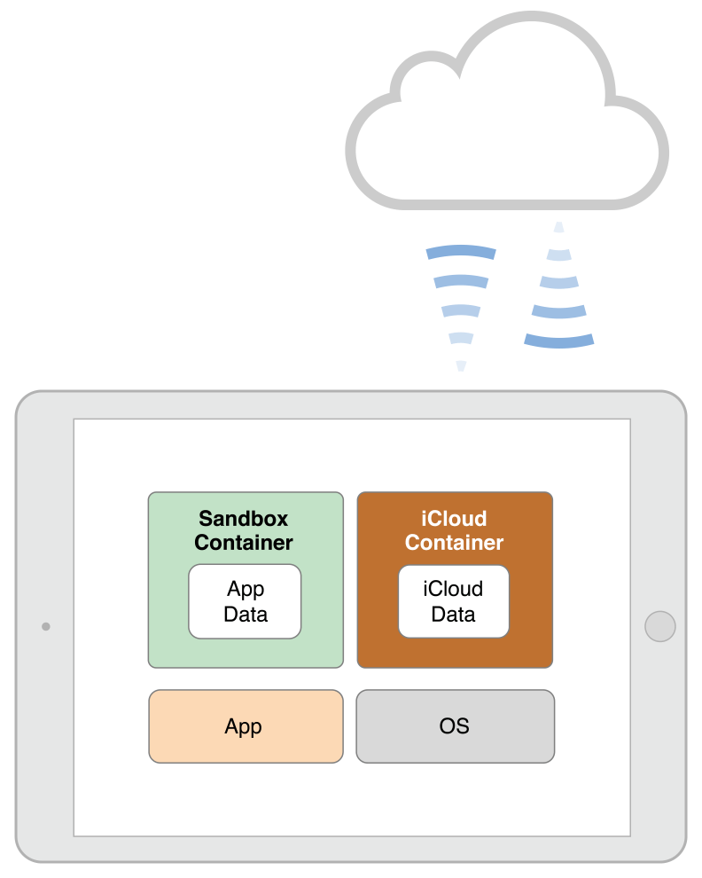 iCloud architecture (courtesy of Apple)