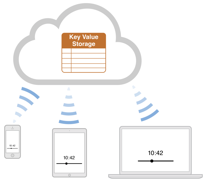 key values Operations in an associative array, the association between a key and a value is often known as a binding, and the same word binding may also be used to refer to the process of creating a new association.
