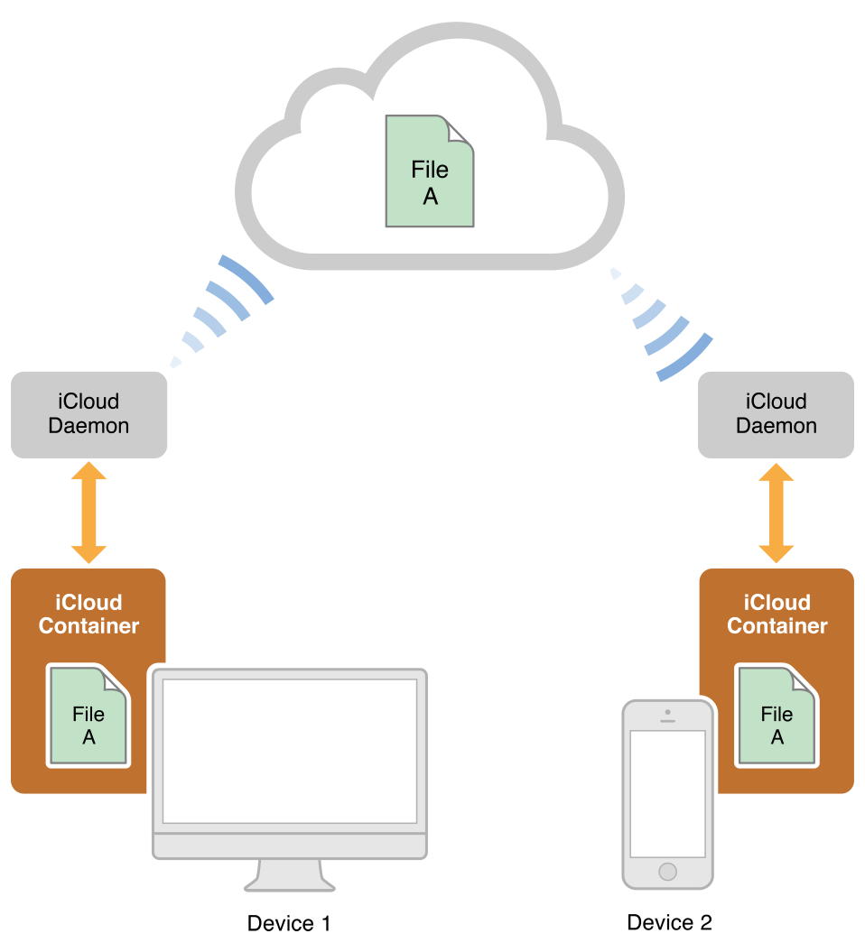 icloud fundamentals key value and document storage