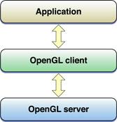 OpenGL on the Mac Platform