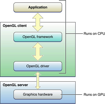 About OpenGL for OS X