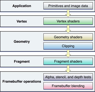Customizing the OpenGL Pipeline with Shaders