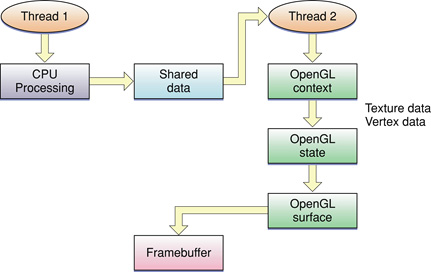 Concurrency and OpenGL