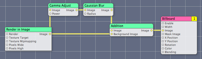 The Gamma Adjust patch added to the composition