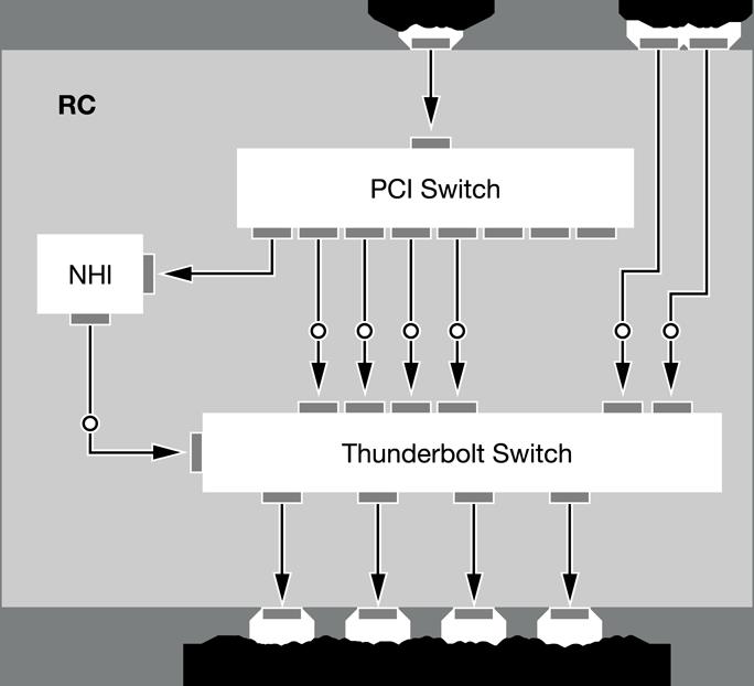 Thunderbolt Technology Overview