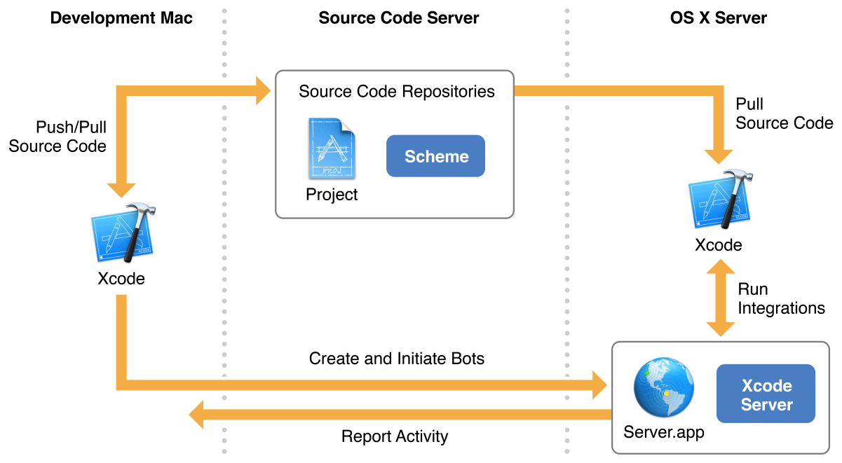 Xcode Server and Continuous Integration Guide: About Continuous