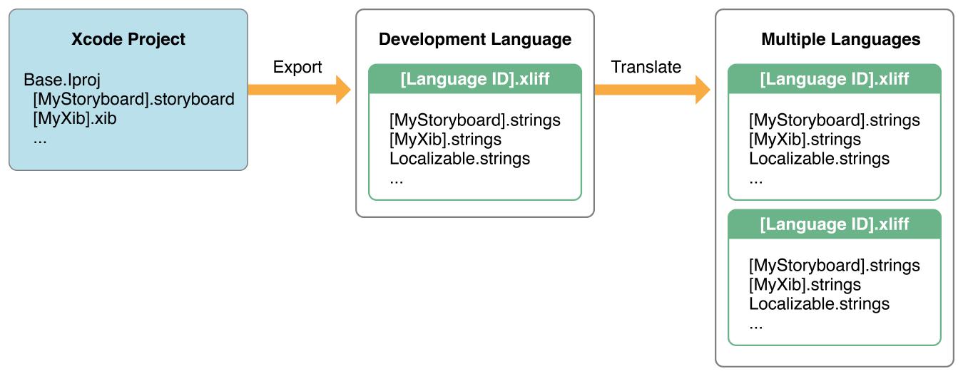 国际化流程
