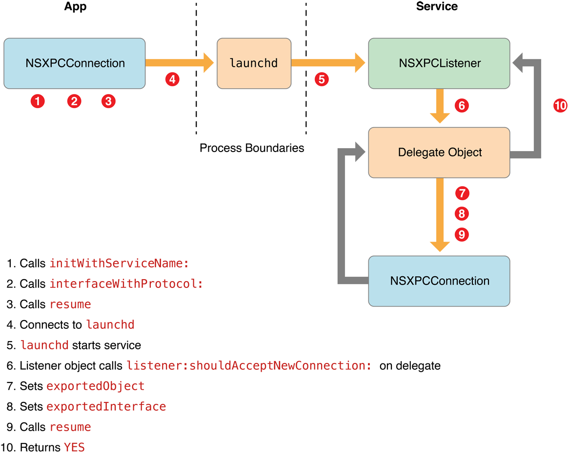 Creating Xpc Services Keys Can Access Control Wiring Diagram Figure 4 2 The Nsxpc Connection Process