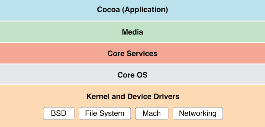 Kernel and Device Drivers Layer