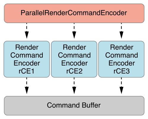 Graphics Rendering: Render Command Encoder